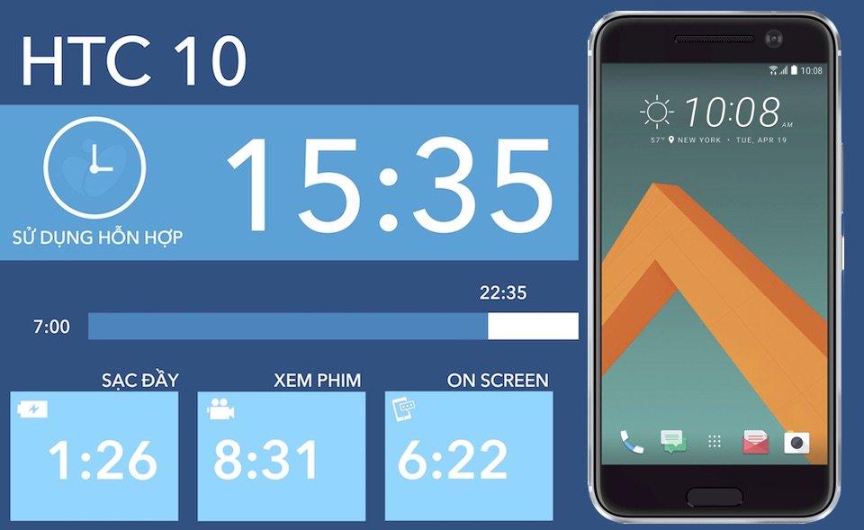 Dung lượng pin HTC 10 sử dụng cho mỗi chức năng